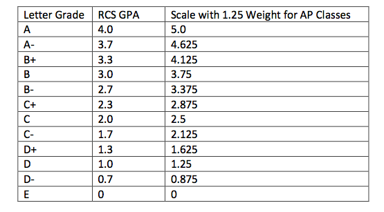 Rochester Community Schools Adopts a Weighted Grading System for – Gpa Chart